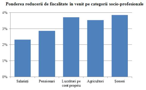 Categorii sociale